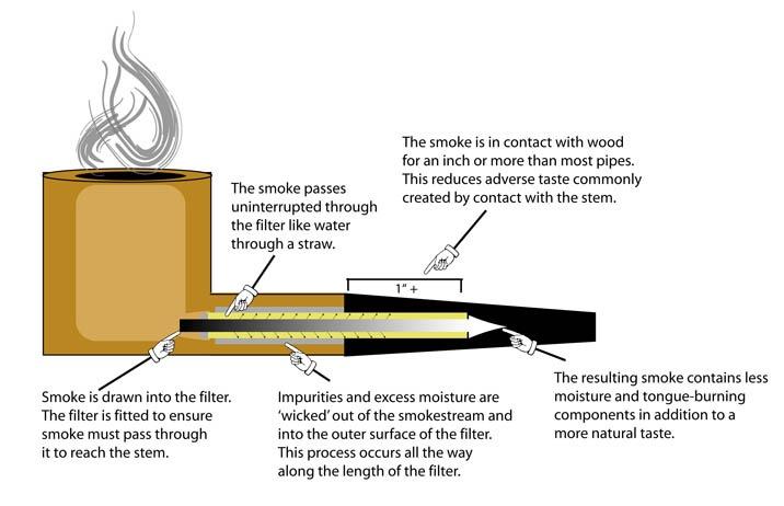 Brigham Pipe System